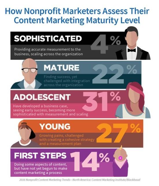 ContentMarketingMaturity